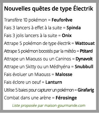 Type Électrik : Liste des quêtes Polémon GO